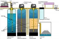 Напорная станция очистки воды